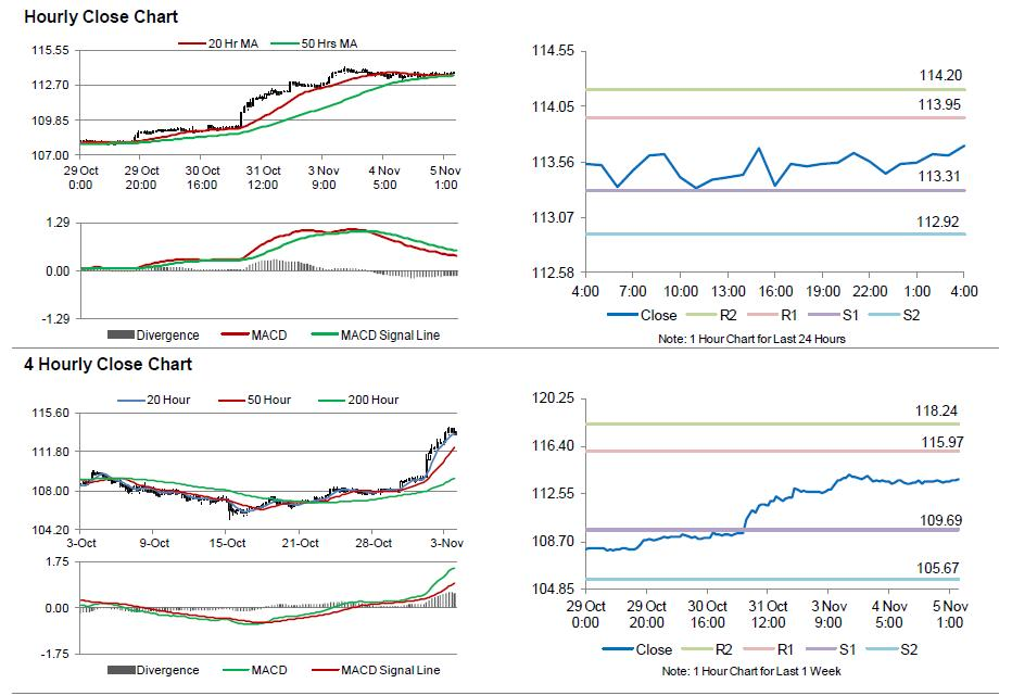 Forex market hours saturday