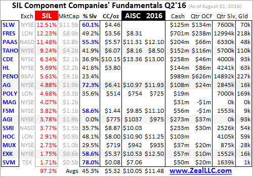 SIL Component Companies Fundamentals 2016