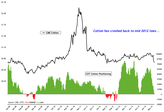 Cotton Price vs COT