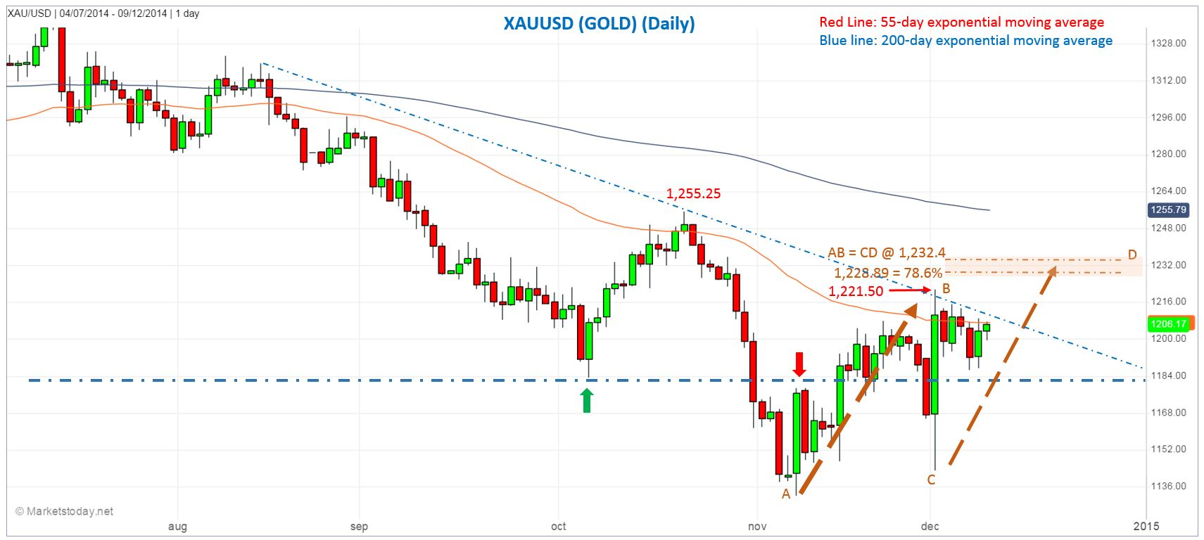 Gold: Daily