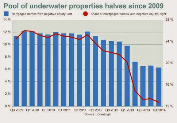 Underwater Properties since 2009