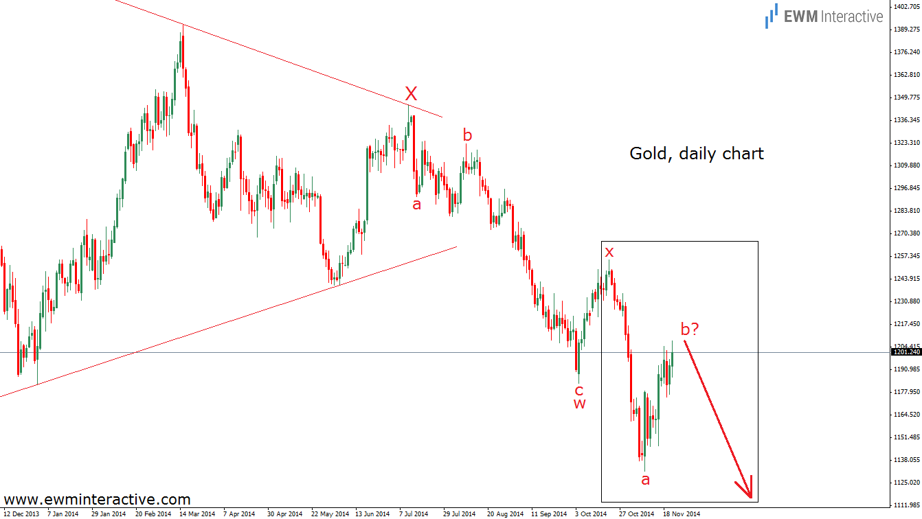 Gold Daily, Updated