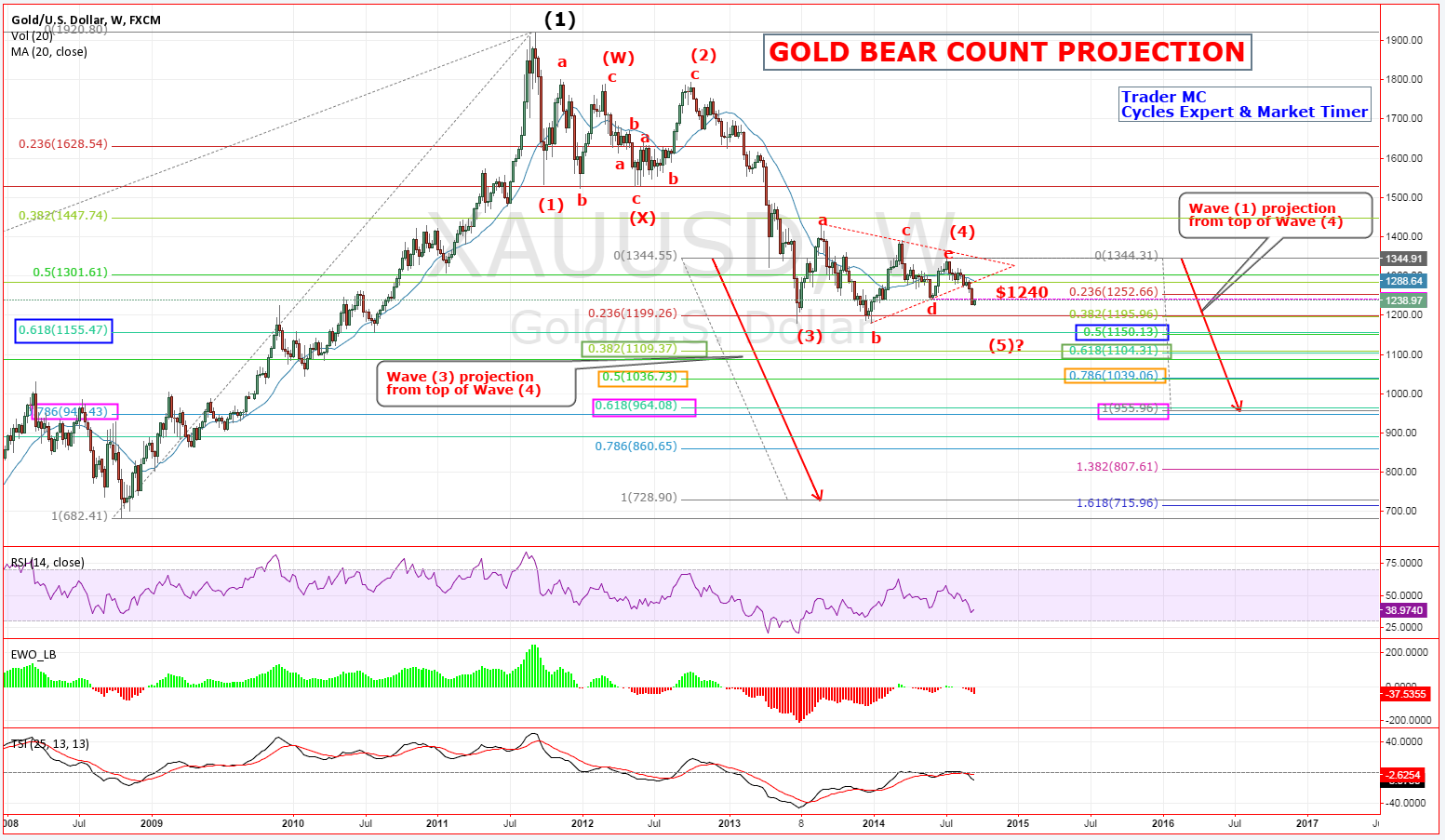 Gold's Bear-Count Projection