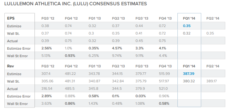 LULU Consensus Estimates