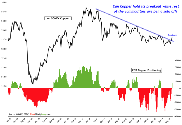Copper  Price vs COT