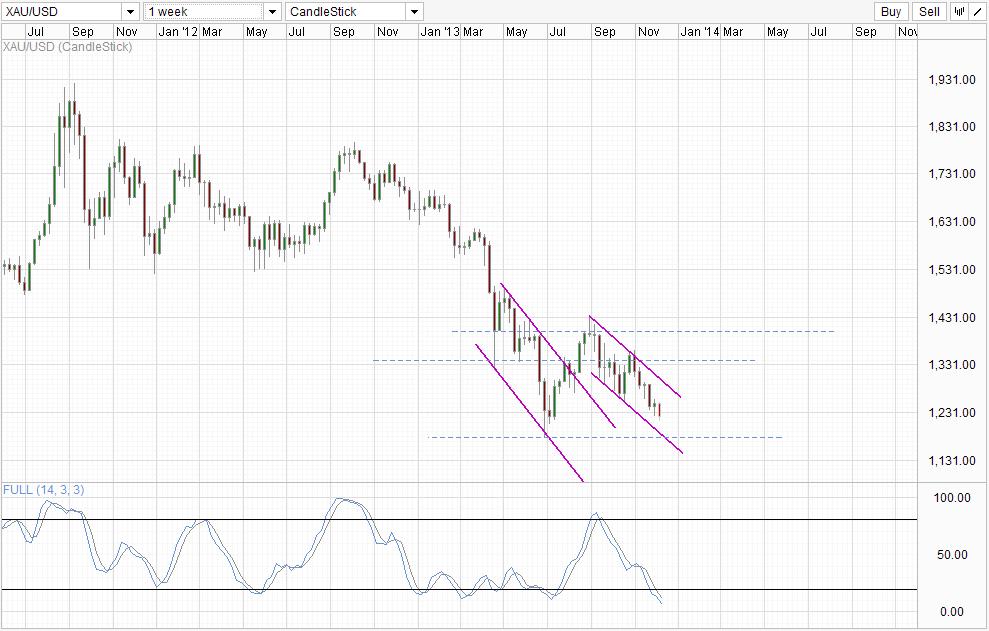 XAU/USD Weekly