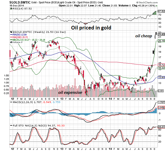 Gold:Oil Weekly 2012-Present