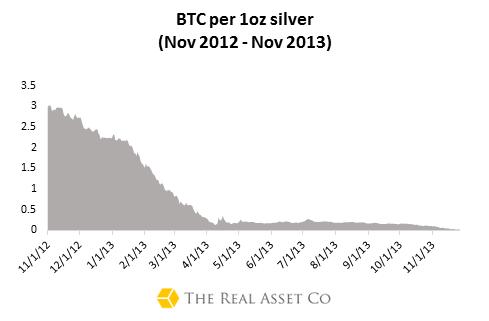 Bitcoin:Silver