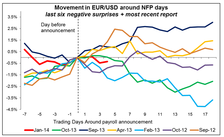 EUR/USD Movement Around NFP