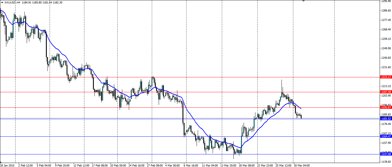 XAU/USD 4 Hourly Chart