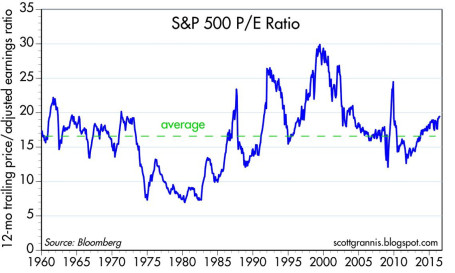 S&P 500 P/E Ratio