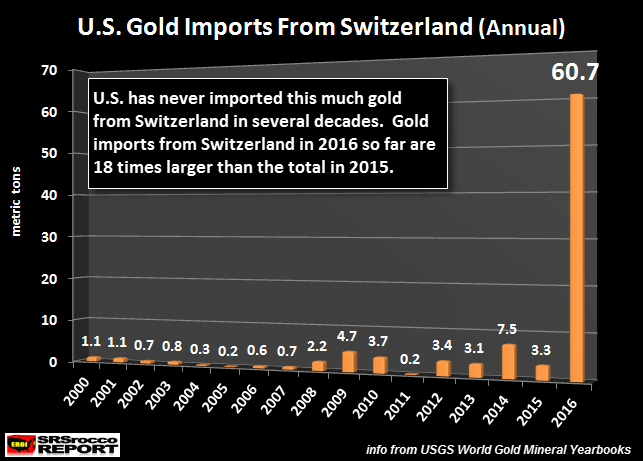 US Gold Imports From Switzerland Jul 2016 Yearly Chart