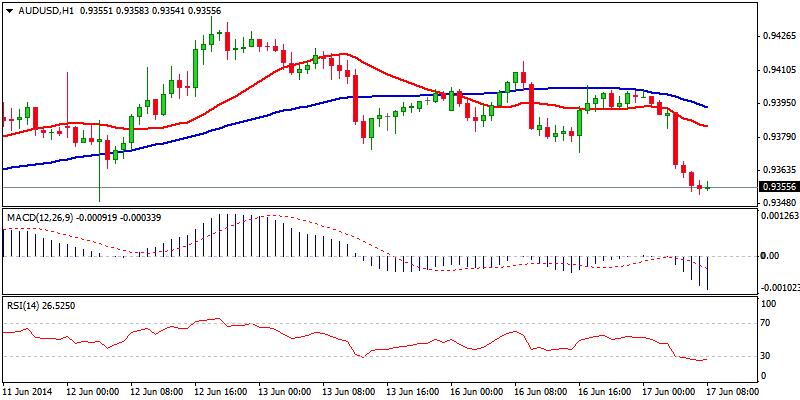 AUD/USD Hour Chart