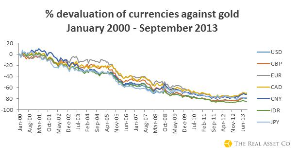 Sự mất giá của tiền tệ chủ quyền đối với vàng
