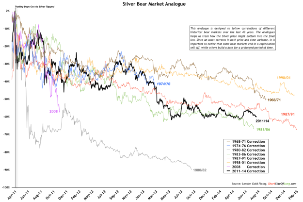 Silver Bear Market Analogue