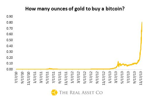 Gold:Bitcoin