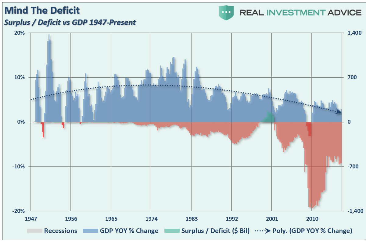Rising Deficit Spending