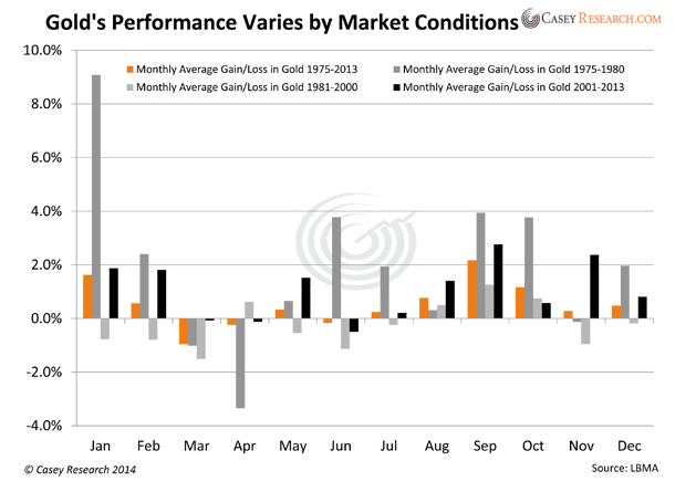 Performance And Market Conditions