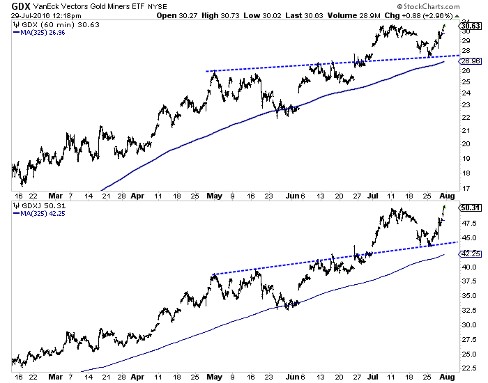 Hourly Gold Miners (top), Jr. Gold Miners
