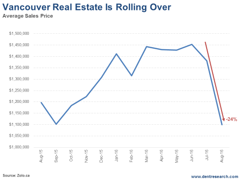 Vancouver Real Estate Is Rolling