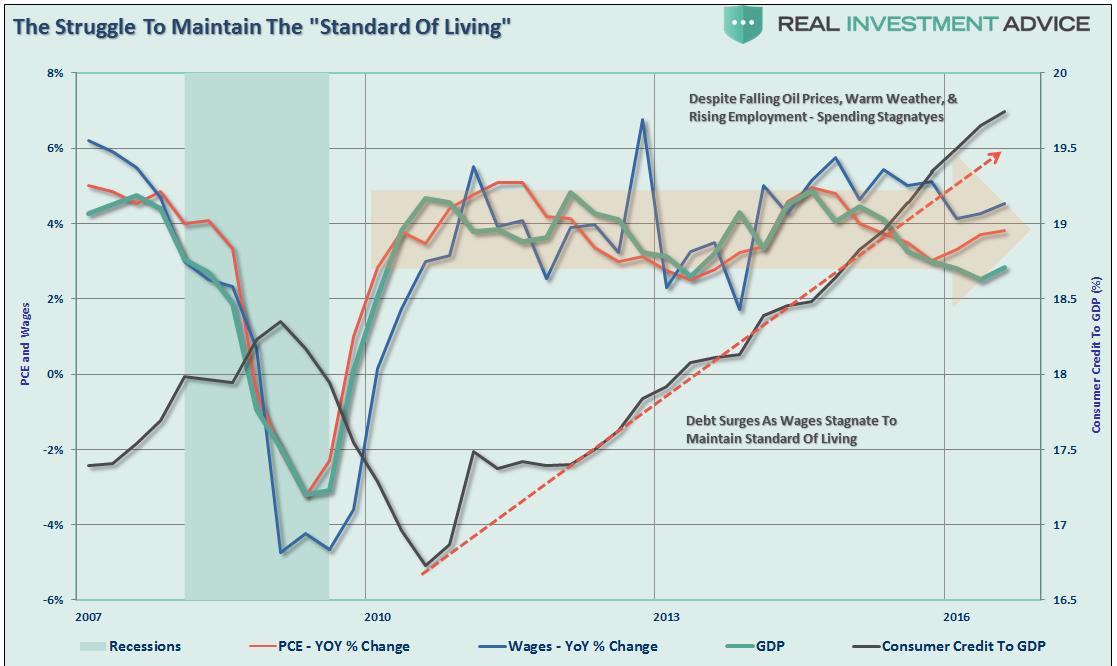 Surging Consumer Credit