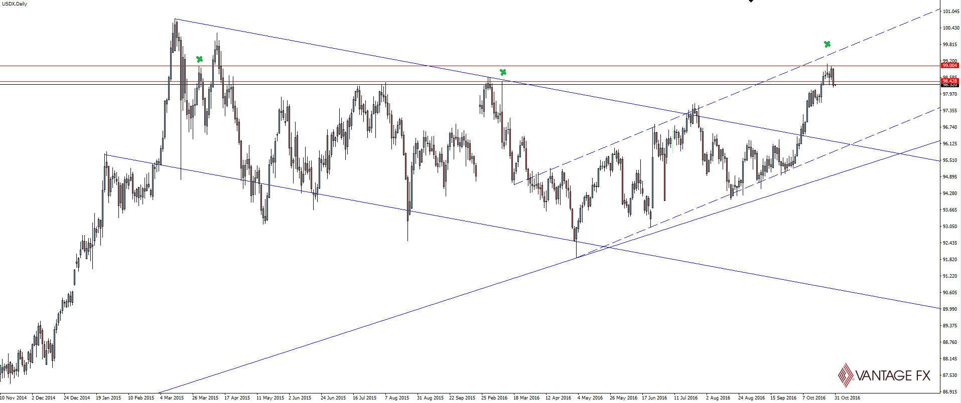 USDX Daily Chart