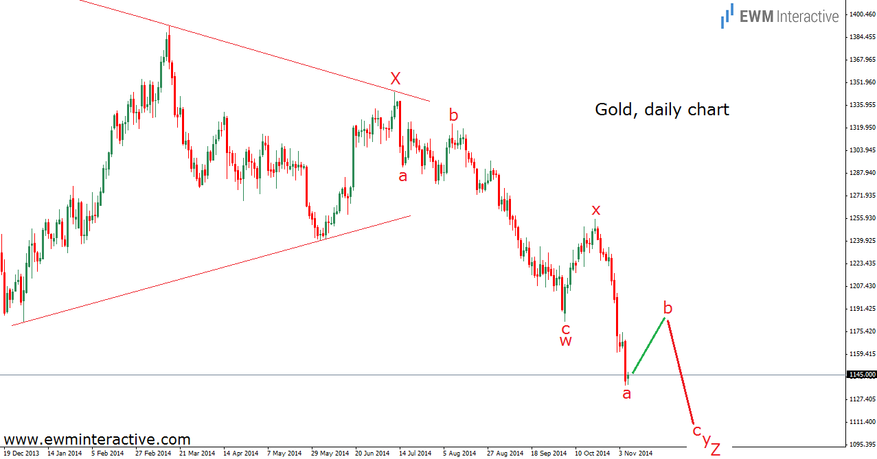 Gold Daily with Shallow Rally Possibility