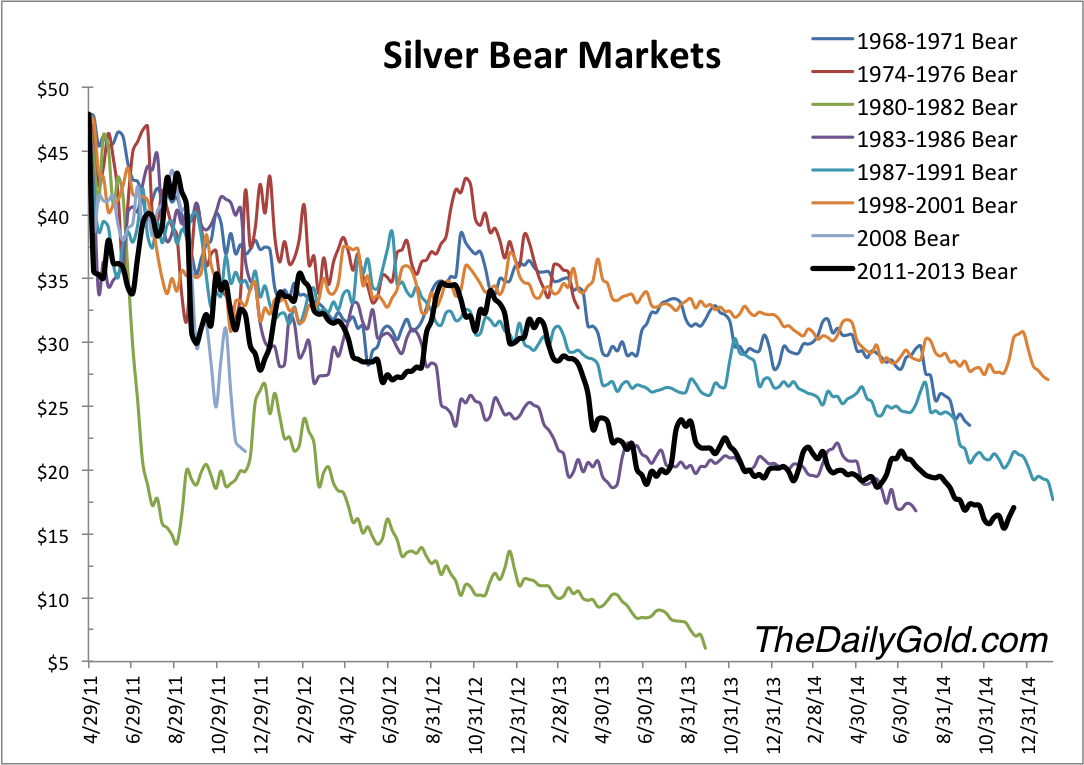Silver Bear Markets