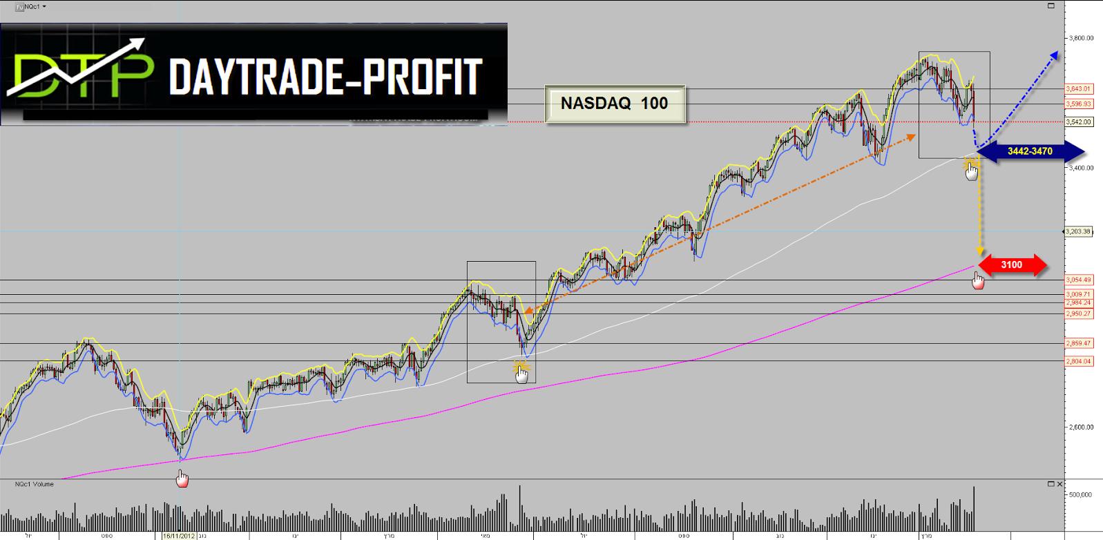 Nasdaq 400 Daily Chart