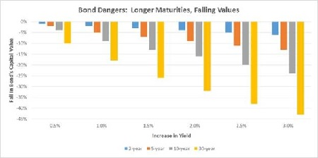 Longer maturities Falling Values