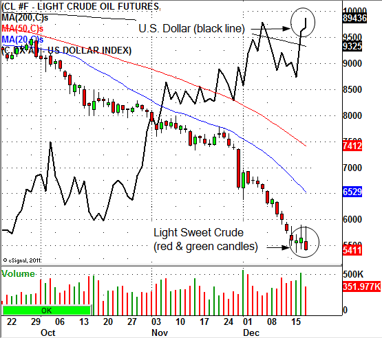 Light Crude Futures