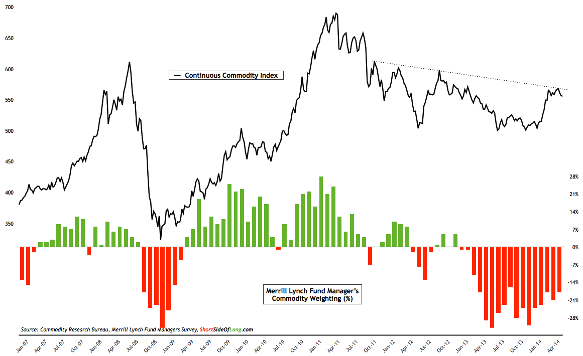 Continuous Commodity Index vs Merrill Lynch Commodity Weighting