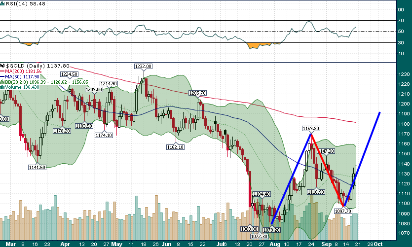 Gold Daily with MAs and RSI