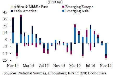 Net portfolio flows of EM equity and debt