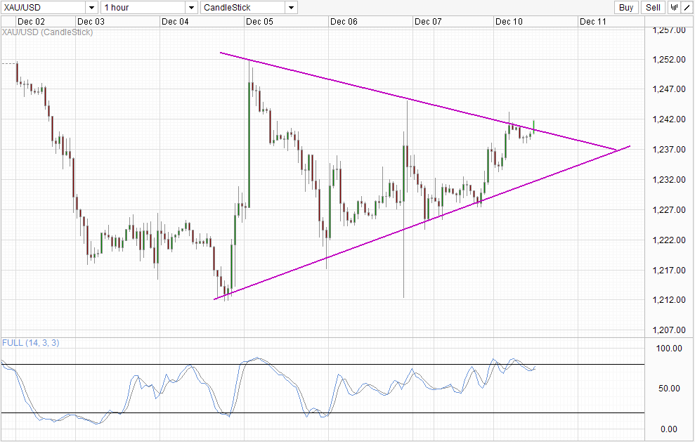 XAU/USD Hourly Chart