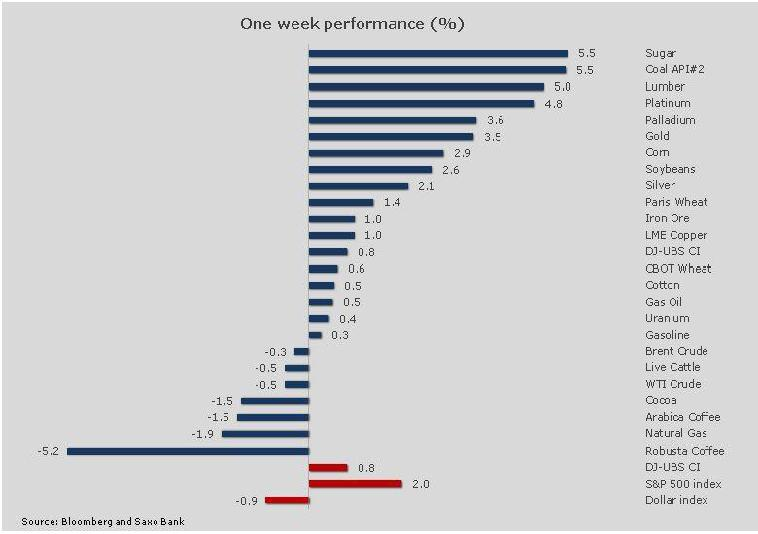 One Week Performance