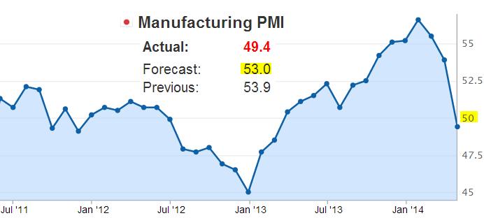 Japan Manuacturing PMI