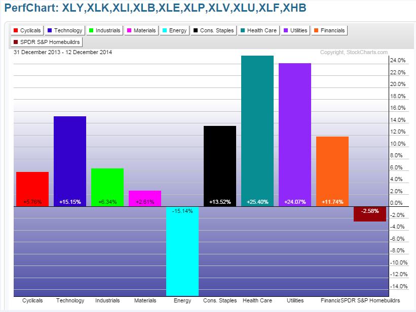 Sector Performance December 31, 2013-December 12, 2014