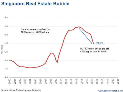 Singapore Real Estate Bubble