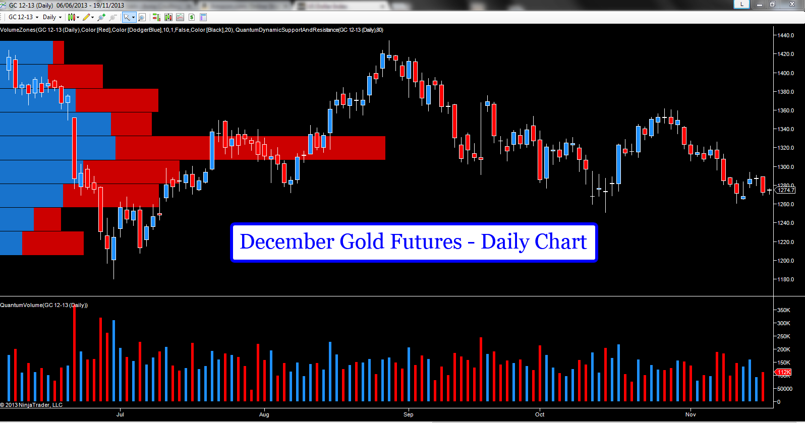 December Gold Futures Daily