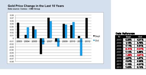 Gold Price Change Last 10 Years