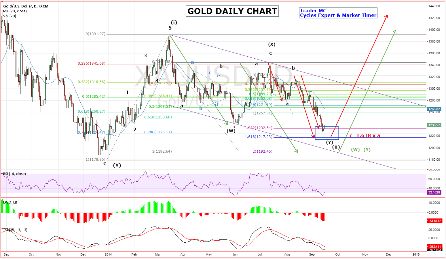 Gold: Daily Outlook