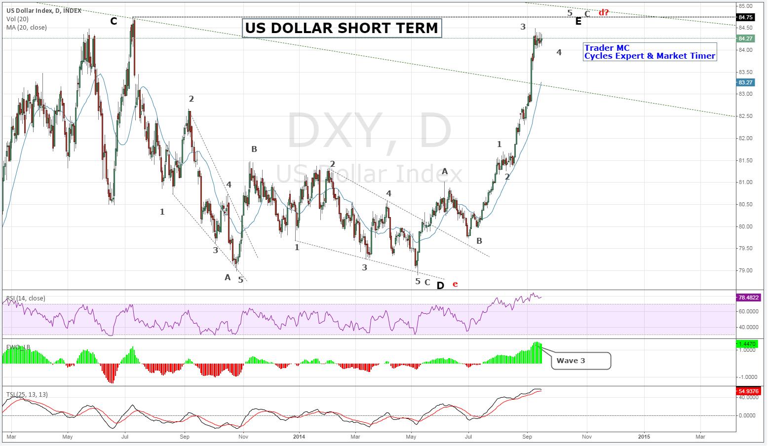 US Dollar: Short-Term Outlook
