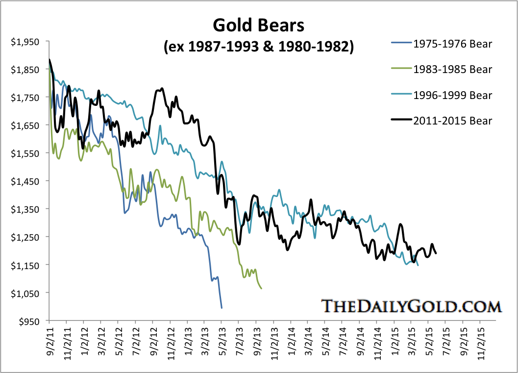 Gold Bears