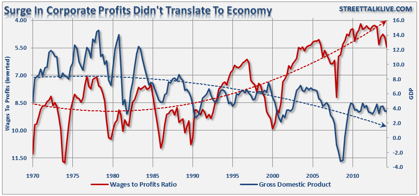 Wages, Profits And GDP