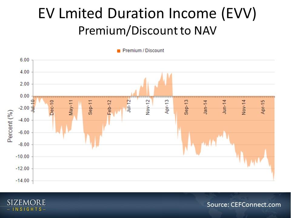 EVV Premium/Discount to NAV  2010-2015