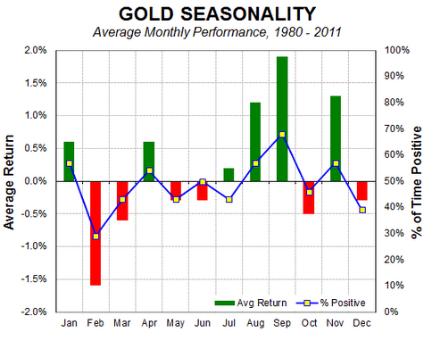 Gold_Seasonality 1980-2011