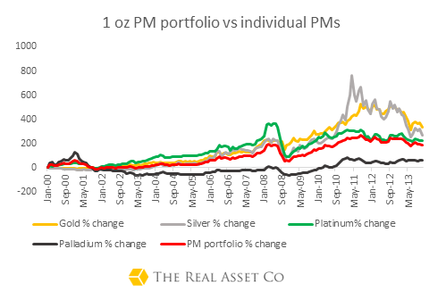 One Ounce PM Combined Portfolio vs. Individual PM