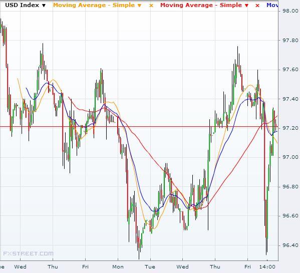USD Chart