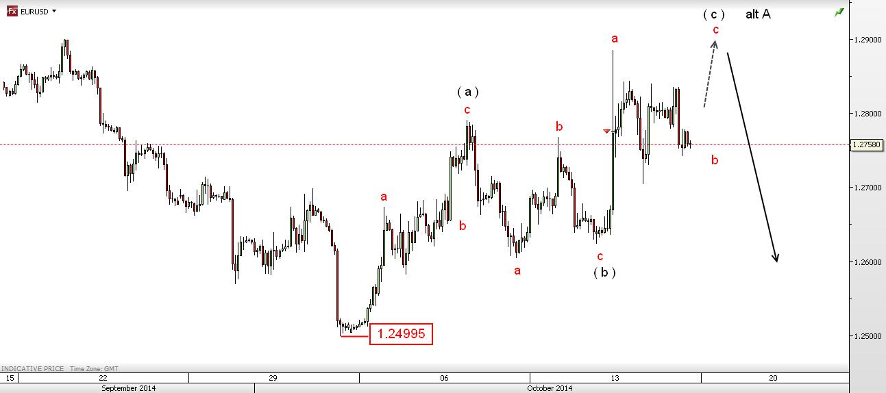 EUR/USD 2 Hour Chart